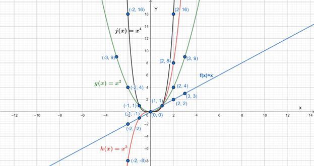 Precalculus: Mathematics for Calculus - 6th Edition, Chapter 2, Problem 2RCC , additional homework tip  4