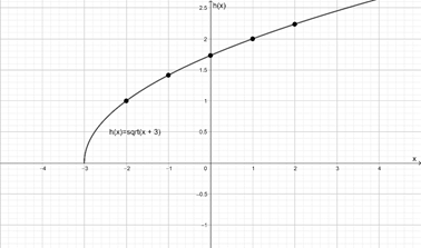 Precalculus: Mathematics for Calculus - 6th Edition, Chapter 2, Problem 32RE , additional homework tip  1