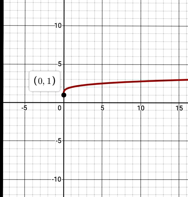 Precalculus: Mathematics for Calculus - 6th Edition, Chapter 2, Problem 92RE , additional homework tip  1