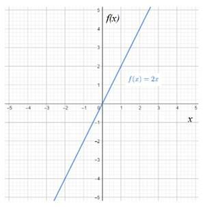 Precalculus: Mathematics for Calculus - 6th Edition, Chapter 2.1, Problem 43E