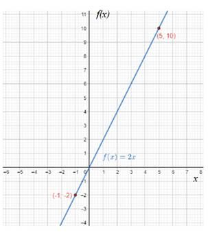 Precalculus: Mathematics for Calculus - 6th Edition, Chapter 2.1, Problem 45E