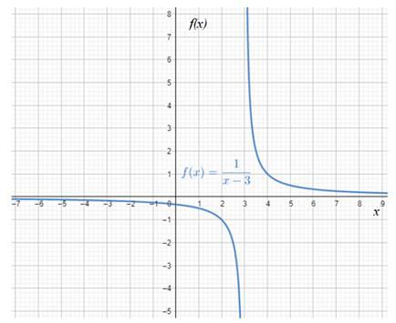 Precalculus: Mathematics for Calculus - 6th Edition, Chapter 2.1, Problem 47E