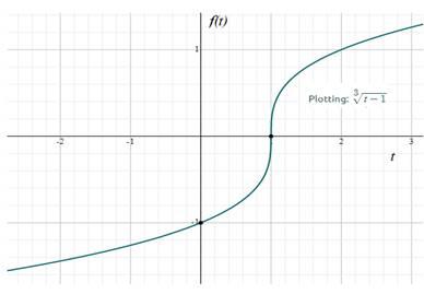 Precalculus: Mathematics for Calculus - 6th Edition, Chapter 2.1, Problem 53E