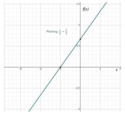 Precalculus: Mathematics for Calculus - 6th Edition, Chapter 2.1, Problem 65E