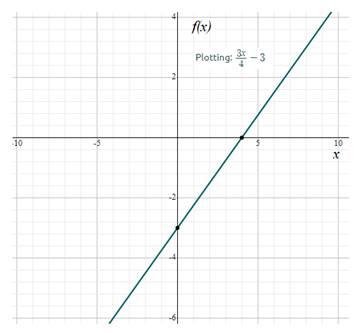 Precalculus: Mathematics for Calculus - 6th Edition, Chapter 2.1, Problem 66E