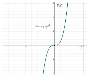 Precalculus: Mathematics for Calculus - 6th Edition, Chapter 2.1, Problem 68E