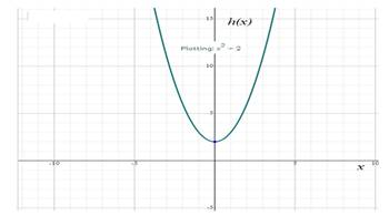 Precalculus: Mathematics for Calculus - 6th Edition, Chapter 2.1, Problem 85E , additional homework tip  2
