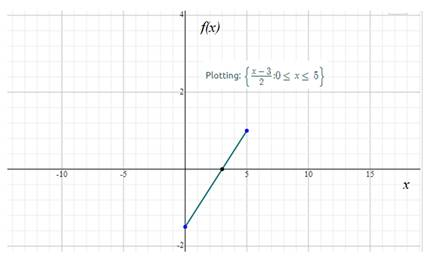 Precalculus: Mathematics for Calculus - 6th Edition, Chapter 2.2, Problem 10E , additional homework tip  1