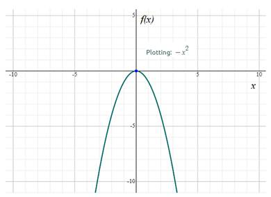 Precalculus: Mathematics for Calculus - 6th Edition, Chapter 2.2, Problem 11E , additional homework tip  1