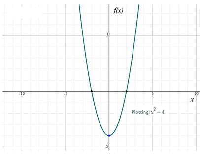 Precalculus: Mathematics for Calculus - 6th Edition, Chapter 2.2, Problem 12E , additional homework tip  1