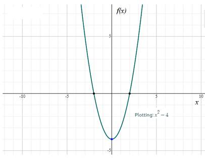 Precalculus: Mathematics for Calculus - 6th Edition, Chapter 2.2, Problem 12E , additional homework tip  2