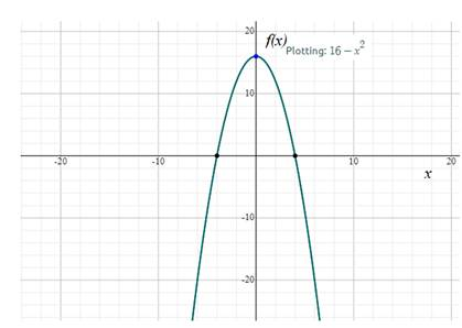 Precalculus: Mathematics for Calculus - 6th Edition, Chapter 2.2, Problem 13E , additional homework tip  2