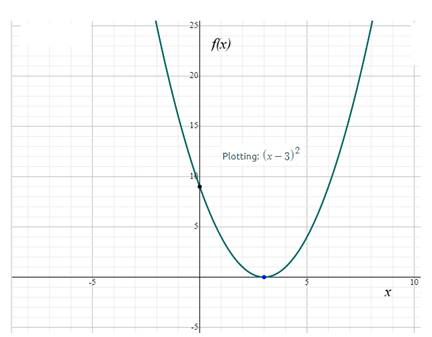 Precalculus: Mathematics for Calculus - 6th Edition, Chapter 2.2, Problem 14E , additional homework tip  2