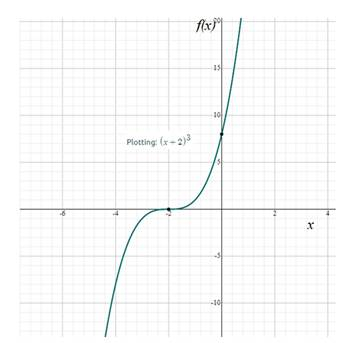 Precalculus: Mathematics for Calculus - 6th Edition, Chapter 2.2, Problem 16E , additional homework tip  1
