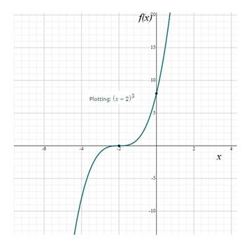 Precalculus: Mathematics for Calculus - 6th Edition, Chapter 2.2, Problem 16E , additional homework tip  2