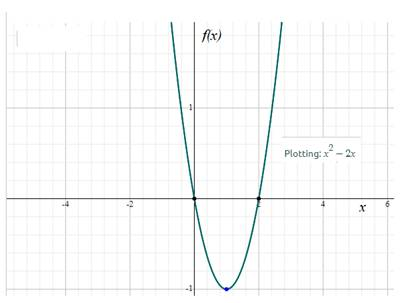 Precalculus: Mathematics for Calculus - 6th Edition, Chapter 2.2, Problem 17E , additional homework tip  2