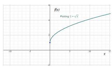 Precalculus: Mathematics for Calculus - 6th Edition, Chapter 2.2, Problem 19E , additional homework tip  1