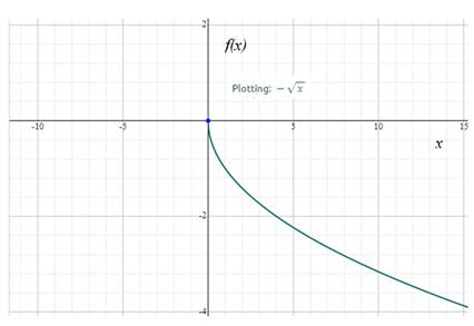 Precalculus: Mathematics for Calculus - 6th Edition, Chapter 2.2, Problem 21E , additional homework tip  1