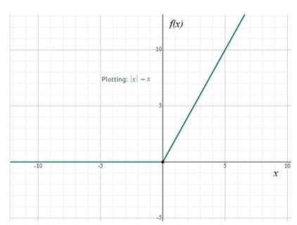 Precalculus: Mathematics for Calculus - 6th Edition, Chapter 2.2, Problem 25E , additional homework tip  2