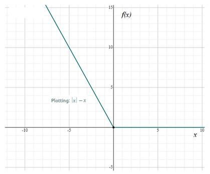 Precalculus: Mathematics for Calculus - 6th Edition, Chapter 2.2, Problem 26E , additional homework tip  2