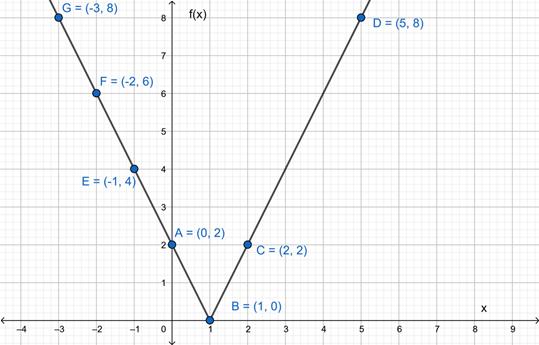 Precalculus: Mathematics for Calculus - 6th Edition, Chapter 2.2, Problem 27E