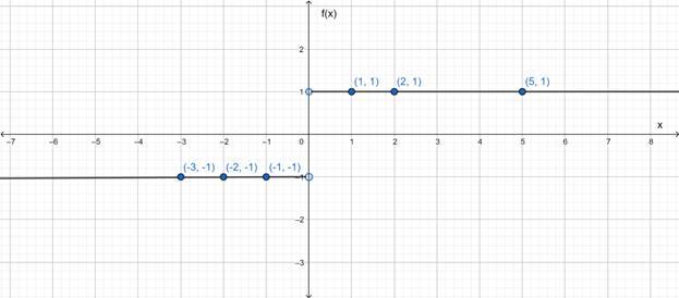 Precalculus: Mathematics for Calculus - 6th Edition, Chapter 2.2, Problem 28E