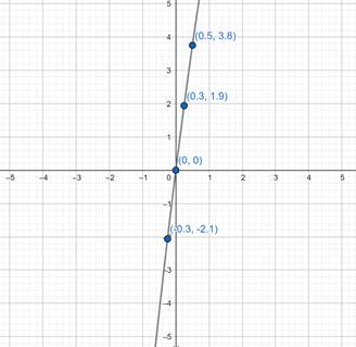 Precalculus: Mathematics for Calculus - 6th Edition, Chapter 2.2, Problem 29E , additional homework tip  1