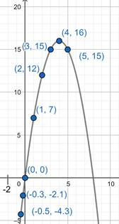 Precalculus: Mathematics for Calculus - 6th Edition, Chapter 2.2, Problem 29E , additional homework tip  3
