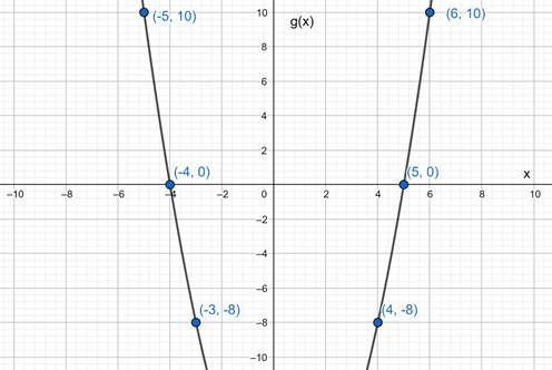 Precalculus: Mathematics for Calculus - 6th Edition, Chapter 2.2, Problem 30E , additional homework tip  2