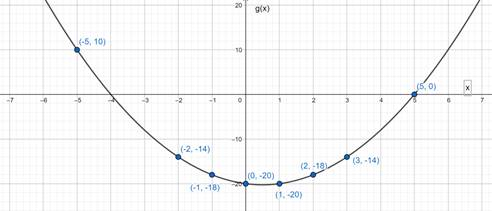 Precalculus: Mathematics for Calculus - 6th Edition, Chapter 2.2, Problem 30E , additional homework tip  3