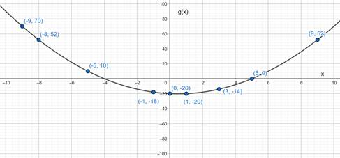 Precalculus: Mathematics for Calculus - 6th Edition, Chapter 2.2, Problem 30E , additional homework tip  4