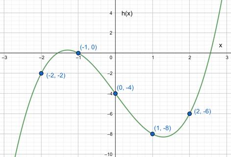 Precalculus: Mathematics for Calculus - 6th Edition, Chapter 2.2, Problem 31E , additional homework tip  3