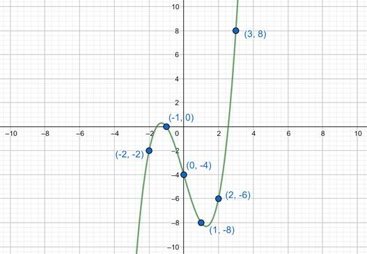 Precalculus: Mathematics for Calculus - 6th Edition, Chapter 2.2, Problem 31E , additional homework tip  4