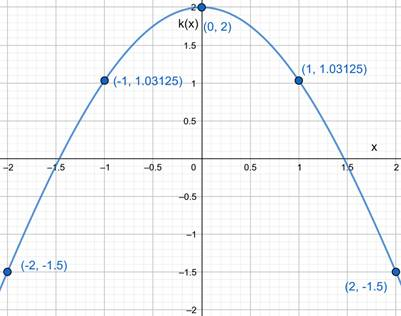 Precalculus: Mathematics for Calculus - 6th Edition, Chapter 2.2, Problem 32E , additional homework tip  2