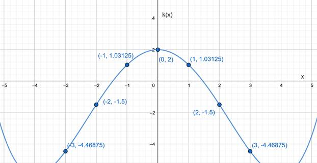 Precalculus: Mathematics for Calculus - 6th Edition, Chapter 2.2, Problem 32E , additional homework tip  3