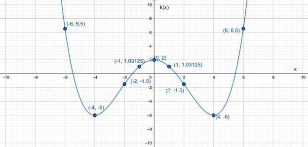 Precalculus: Mathematics for Calculus - 6th Edition, Chapter 2.2, Problem 32E , additional homework tip  4