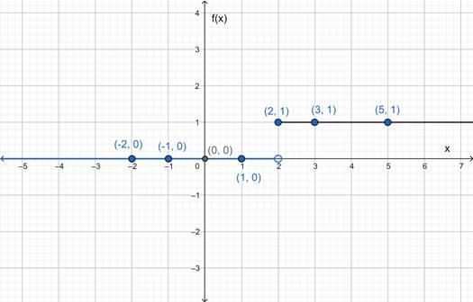 Precalculus: Mathematics for Calculus - 6th Edition, Chapter 2.2, Problem 33E