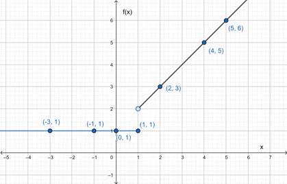 Precalculus: Mathematics for Calculus - 6th Edition, Chapter 2.2, Problem 34E