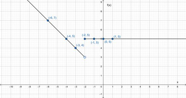 Precalculus: Mathematics for Calculus - 6th Edition, Chapter 2.2, Problem 36E