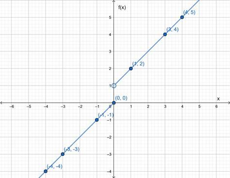 Precalculus: Mathematics for Calculus - 6th Edition, Chapter 2.2, Problem 37E
