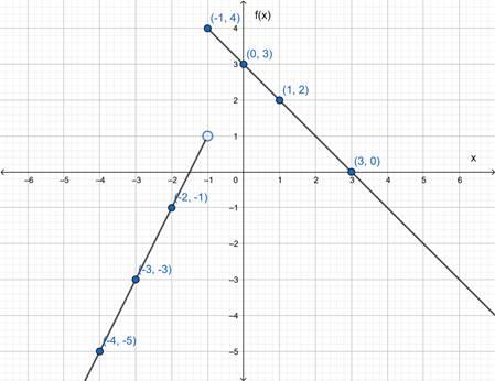 Precalculus: Mathematics for Calculus - 6th Edition, Chapter 2.2, Problem 38E