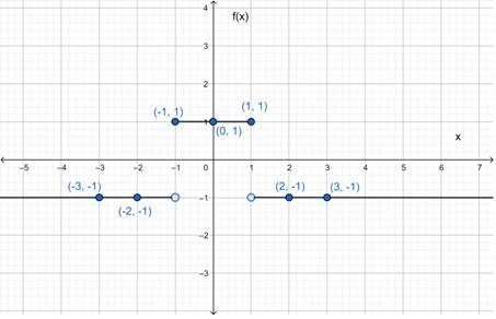 Precalculus: Mathematics for Calculus - 6th Edition, Chapter 2.2, Problem 39E