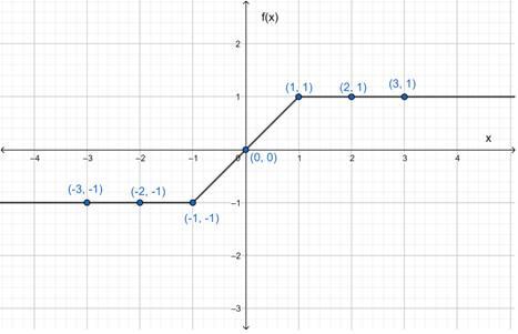 Precalculus: Mathematics for Calculus - 6th Edition, Chapter 2.2, Problem 40E