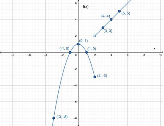 Precalculus: Mathematics for Calculus - 6th Edition, Chapter 2.2, Problem 42E