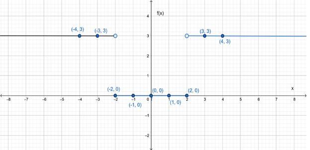 Precalculus: Mathematics for Calculus - 6th Edition, Chapter 2.2, Problem 43E