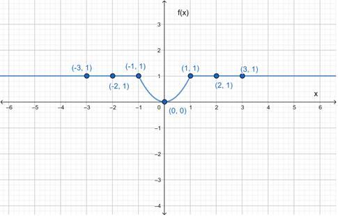 Precalculus: Mathematics for Calculus - 6th Edition, Chapter 2.2, Problem 44E