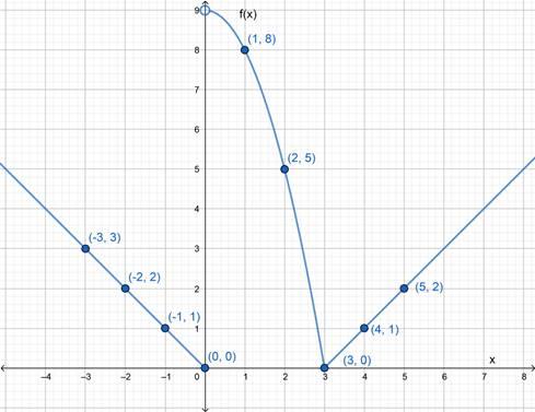 Precalculus: Mathematics for Calculus - 6th Edition, Chapter 2.2, Problem 46E