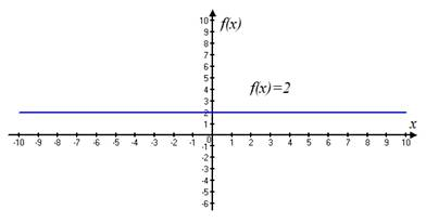 Precalculus: Mathematics for Calculus - 6th Edition, Chapter 2.2, Problem 5E , additional homework tip  2