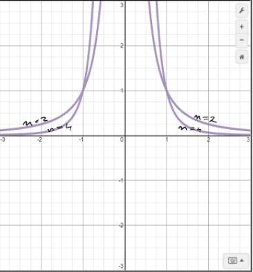 Precalculus: Mathematics for Calculus - 6th Edition, Chapter 2.2, Problem 74E , additional homework tip  2