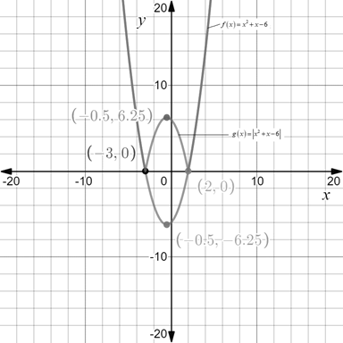 Precalculus: Mathematics for Calculus - 6th Edition, Chapter 2.2, Problem 87E , additional homework tip  1